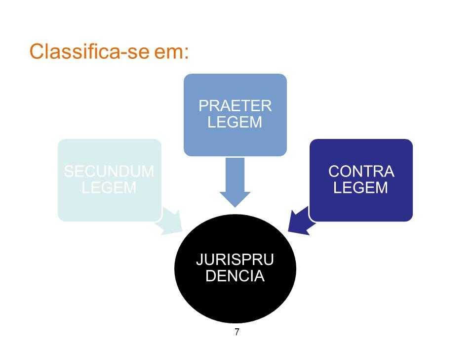 Classifica-se em: 7 7 JURISPRU DENCIA SECUNDUM LEGEM PRAETER LEGEM CONTRA LEGEM