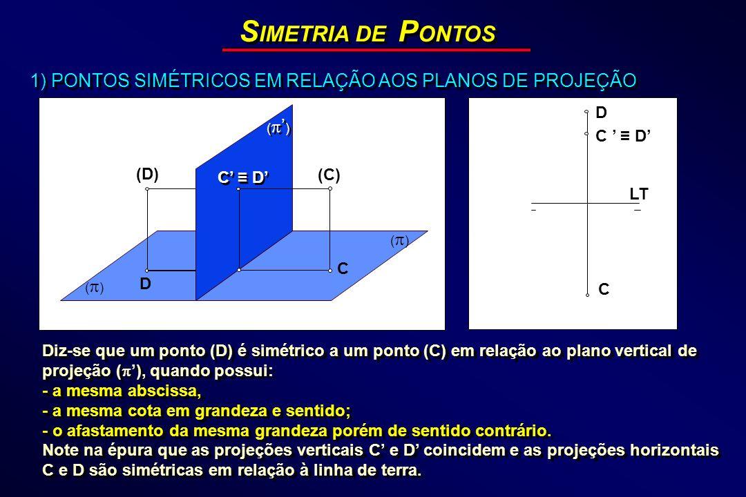 S IMETRIA DE P ONTOS 1) PONTOS SIMÉTRICOS EM RELAÇÃO AOS PLANOS DE PROJEÇÃO ( ) D C D (C) C (D) LT D C C D Diz-se que um ponto (D) é simétrico a um po