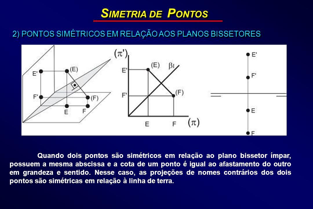 S IMETRIA DE P ONTOS 2) PONTOS SIMÉTRICOS EM RELAÇÃO AOS PLANOS BISSETORES Quando dois pontos são simétricos em relação ao plano bissetor ímpar, possu