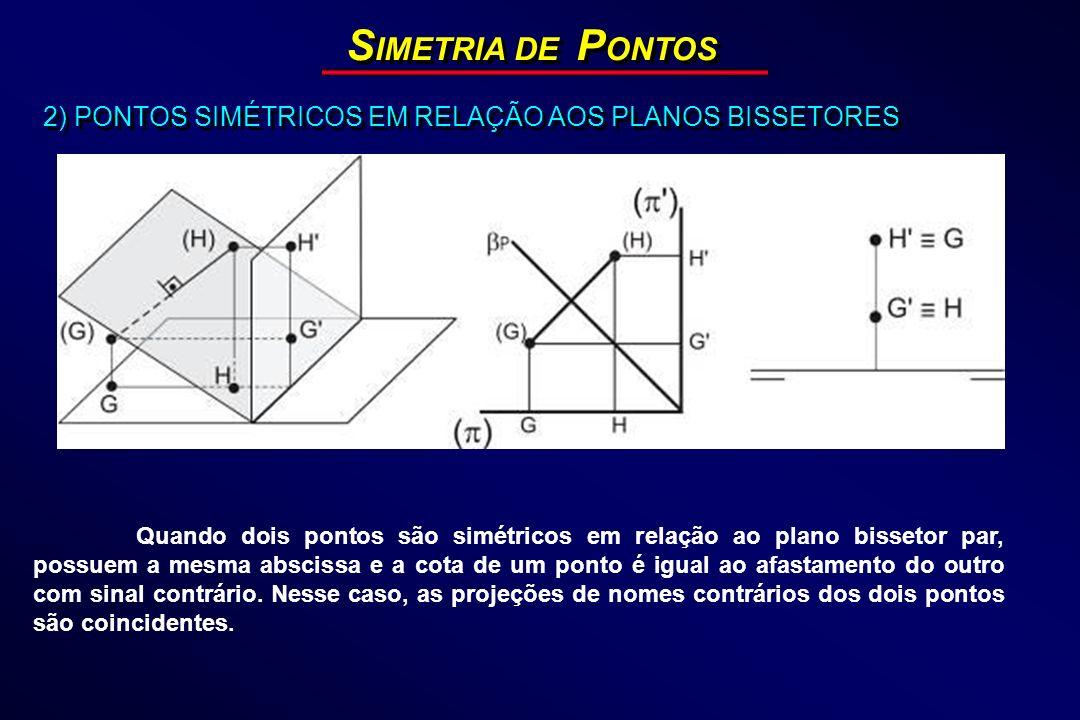 S IMETRIA DE P ONTOS 2) PONTOS SIMÉTRICOS EM RELAÇÃO AOS PLANOS BISSETORES Quando dois pontos são simétricos em relação ao plano bissetor par, possuem