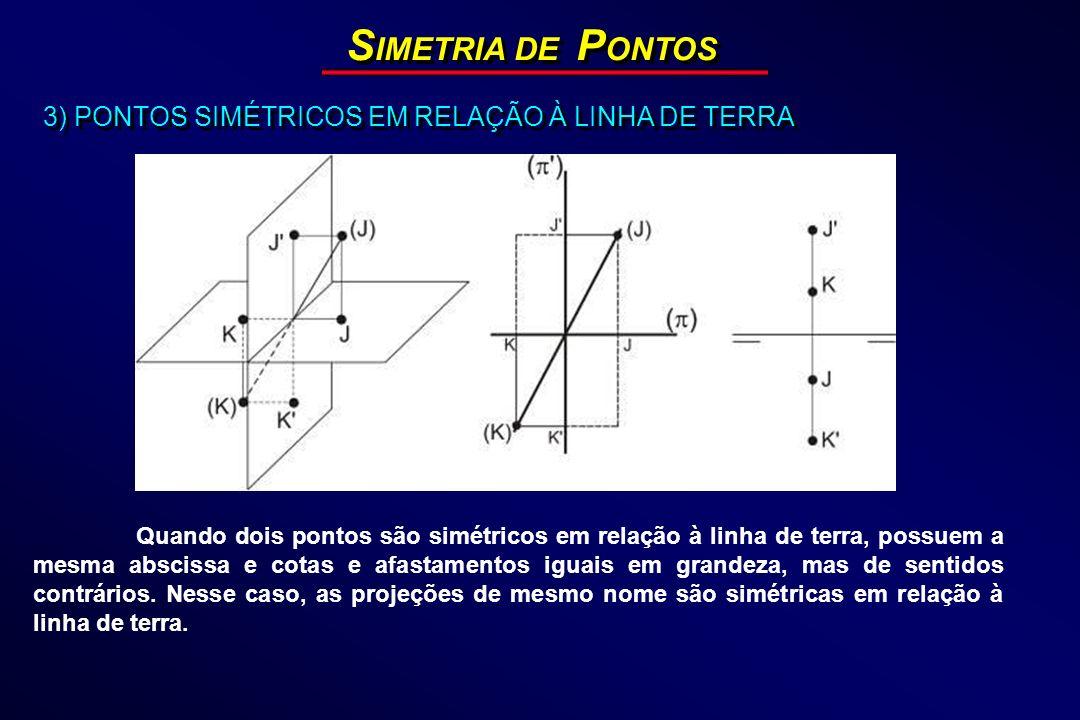 S IMETRIA DE P ONTOS 3) PONTOS SIMÉTRICOS EM RELAÇÃO À LINHA DE TERRA Quando dois pontos são simétricos em relação à linha de terra, possuem a mesma a