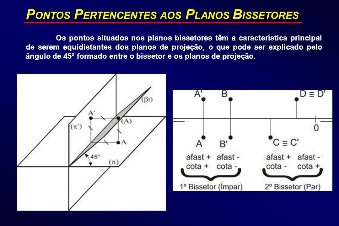 P ONTOS P ERTENCENTES AOS P LANOS B ISSETORES Os pontos situados nos planos bissetores têm a característica principal de serem equidistantes dos plano
