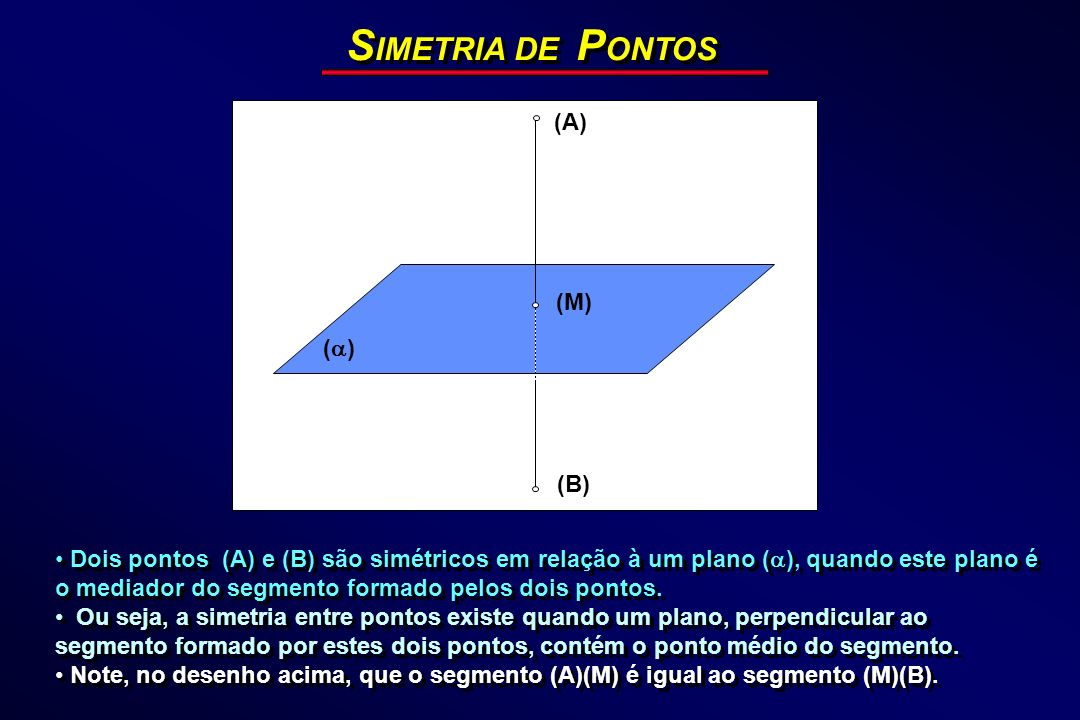 S IMETRIA DE P ONTOS Vamos considerar a simetria de um ponto em relação: 1)Aos planos de projeção; 2)Aos planos Bissetores; 3)À Linha de Terra.