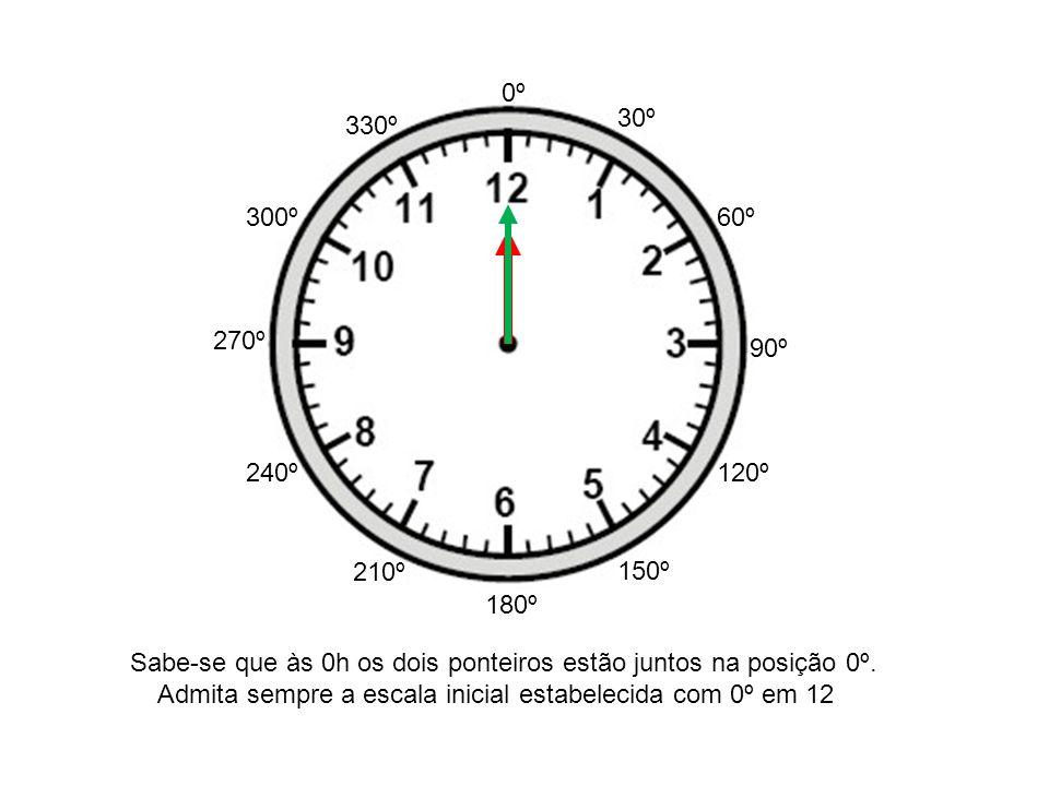 0º 180º 90º 270º 30º 60º 120º 150º 210º 240º 300º 330º Sabe-se que às 0h os dois ponteiros estão juntos na posição 0º. Admita sempre a escala inicial