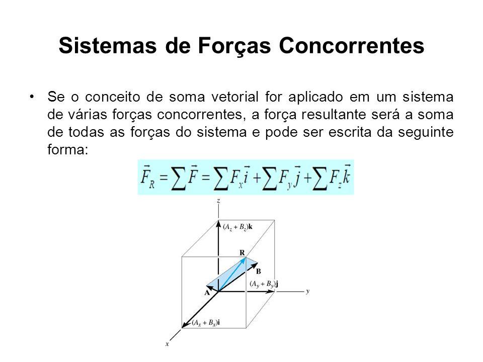 Sistemas de Forças Concorrentes Se o conceito de soma vetorial for aplicado em um sistema de várias forças concorrentes, a força resultante será a som