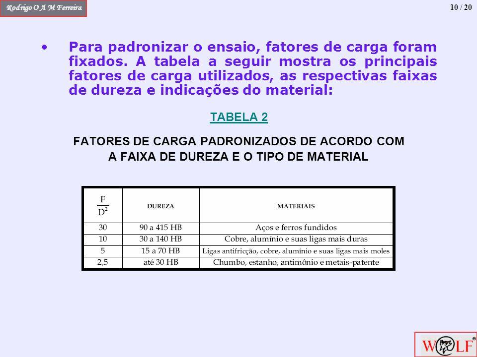 Rodrigo O A M Ferreira Para padronizar o ensaio, fatores de carga foram fixados. A tabela a seguir mostra os principais fatores de carga utilizados, a