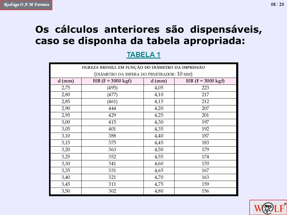 Rodrigo O A M Ferreira Os cálculos anteriores são dispensáveis, caso se disponha da tabela apropriada: 08 / 20 TABELA 1