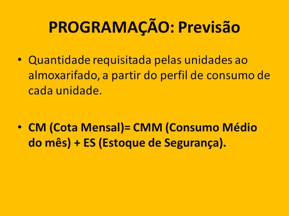 PROGRAMAÇÃO: Previsão Quantidade requisitada pelas unidades ao almoxarifado, a partir do perfil de consumo de cada unidade. CM (Cota Mensal)= CMM (Con