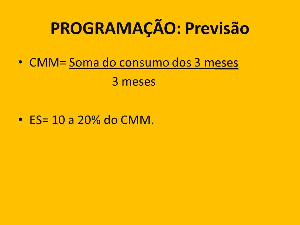 PROGRAMAÇÃO: Previsão eses CMM= Soma do consumo dos 3 meses 3 meses ES= 10 a 20% do CMM.