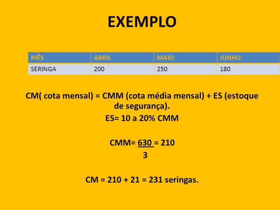 EXEMPLO CM( cota mensal) = CMM (cota média mensal) + ES (estoque de segurança). ES= 10 a 20% CMM CMM= 630 = 210 3 CM = 210 + 21 = 231 seringas. MÊSABR