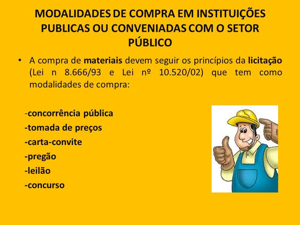 MODALIDADES DE COMPRA EM INSTITUIÇÕES PUBLICAS OU CONVENIADAS COM O SETOR PÚBLICO A compra de materiais devem seguir os princípios da licitação (Lei n