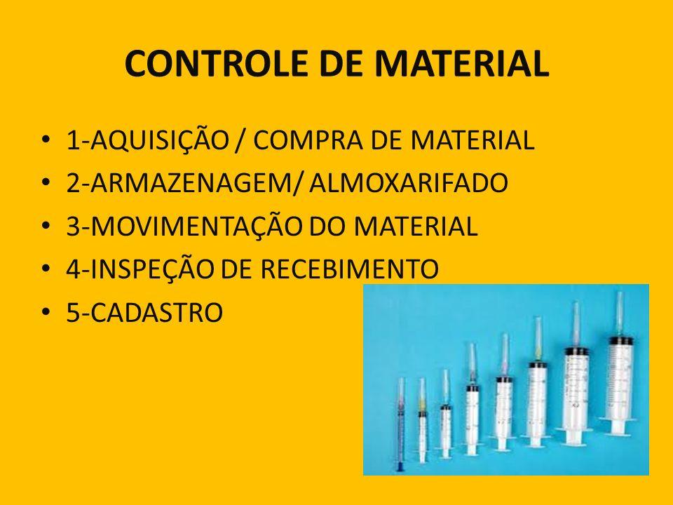 CONTROLE DE MATERIAL 1-AQUISIÇÃO / COMPRA DE MATERIAL 2-ARMAZENAGEM/ ALMOXARIFADO 3-MOVIMENTAÇÃO DO MATERIAL 4-INSPEÇÃO DE RECEBIMENTO 5-CADASTRO