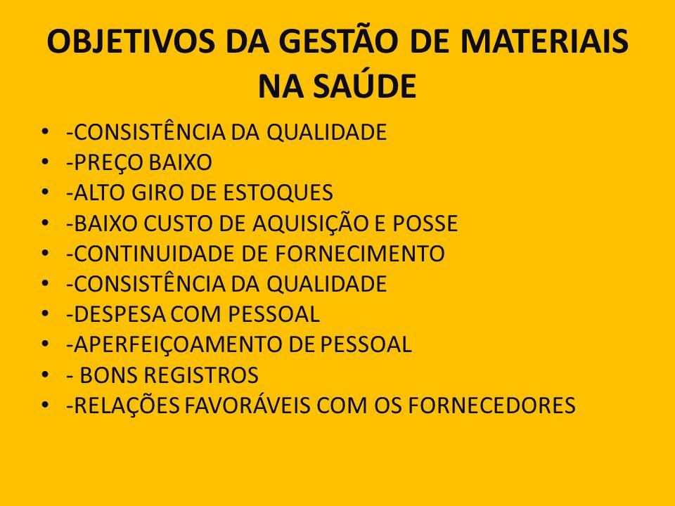 OBJETIVOS DA GESTÃO DE MATERIAIS NA SAÚDE -CONSISTÊNCIA DA QUALIDADE -PREÇO BAIXO -ALTO GIRO DE ESTOQUES -BAIXO CUSTO DE AQUISIÇÃO E POSSE -CONTINUIDA