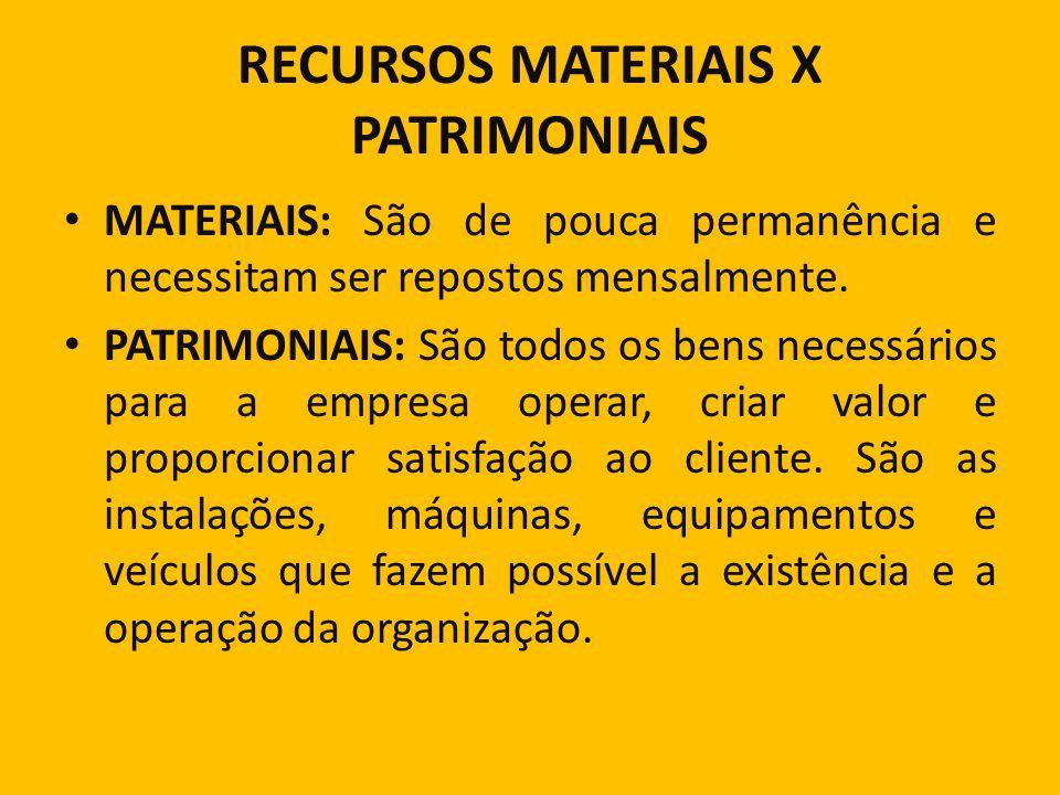 RECURSOS MATERIAIS X PATRIMONIAIS MATERIAIS: São de pouca permanência e necessitam ser repostos mensalmente. PATRIMONIAIS: São todos os bens necessári