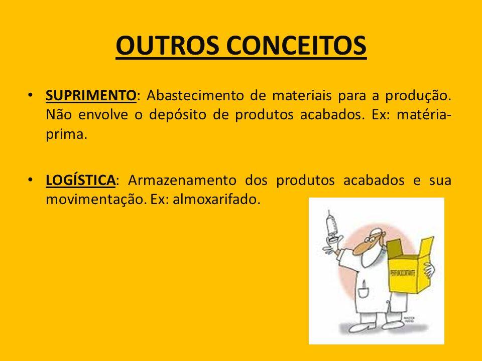 OUTROS CONCEITOS SUPRIMENTO: Abastecimento de materiais para a produção. Não envolve o depósito de produtos acabados. Ex: matéria- prima. LOGÍSTICA: A