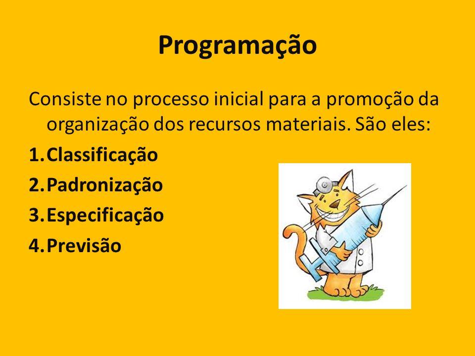 Programação Consiste no processo inicial para a promoção da organização dos recursos materiais. São eles: 1.Classificação 2.Padronização 3.Especificaç