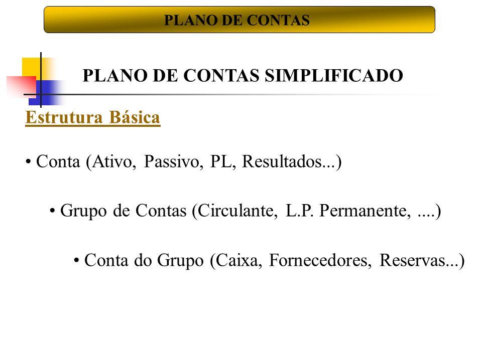 Estrutura Básica Conta (Ativo, Passivo, PL, Resultados...) Grupo de Contas (Circulante, L.P. Permanente,....) Conta do Grupo (Caixa, Fornecedores, Res