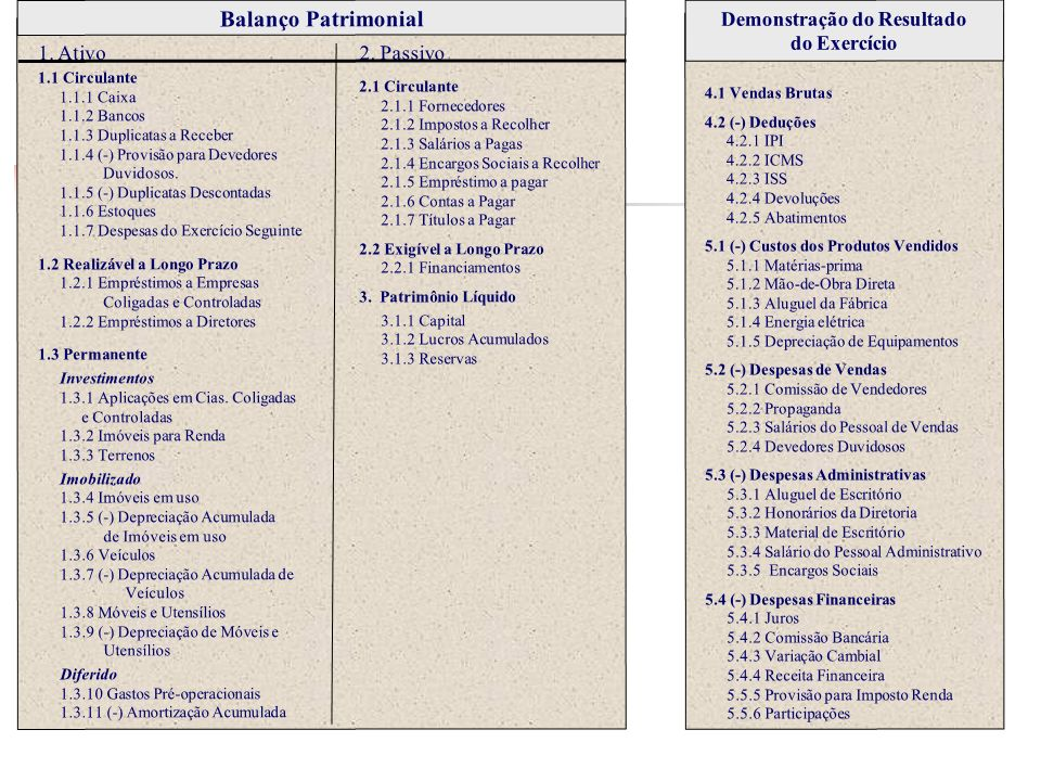 Demonstração do Resultado do Exercício Balanço Patrimonial 1. Ativo 2. Passivo 1.1 Circulante 1.1.1 Caixa 1.1.2 Bancos 1.1.3 Duplicatas a Receber 1.1.