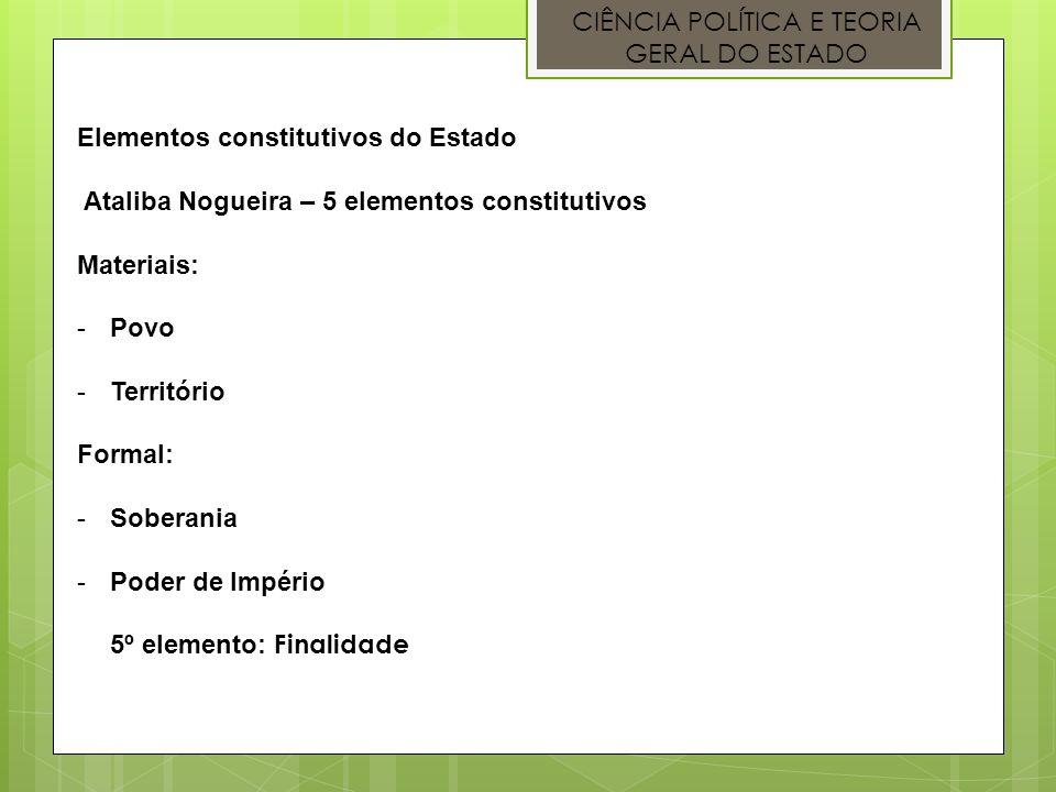 CIÊNCIA POLÍTICA E TEORIA GERAL DO ESTADO Elementos constitutivos do Estado Ataliba Nogueira – 5 elementos constitutivos Materiais: -Povo -Território