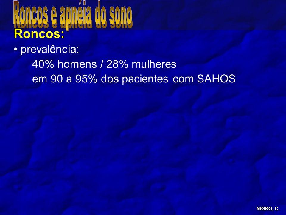 Roncos: prevalência: 40% homens / 28% mulheres em 90 a 95% dos pacientes com SAHOS