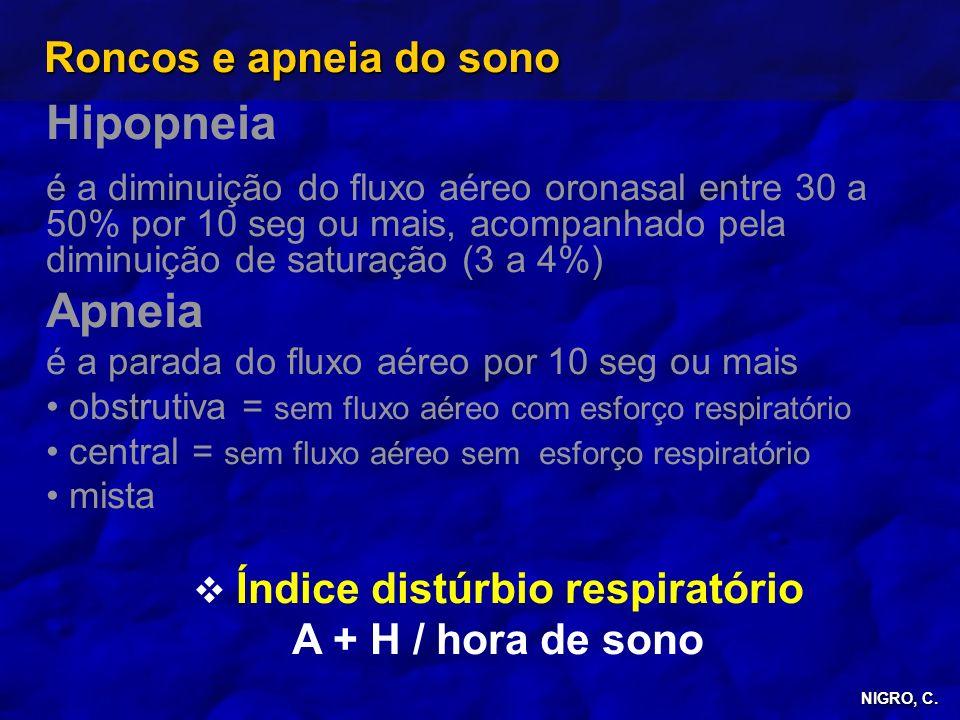 NIGRO, C. Roncos e apneia do sono Hipopneia é a diminuição do fluxo aéreo oronasal entre 30 a 50% por 10 seg ou mais, acompanhado pela diminuição de s