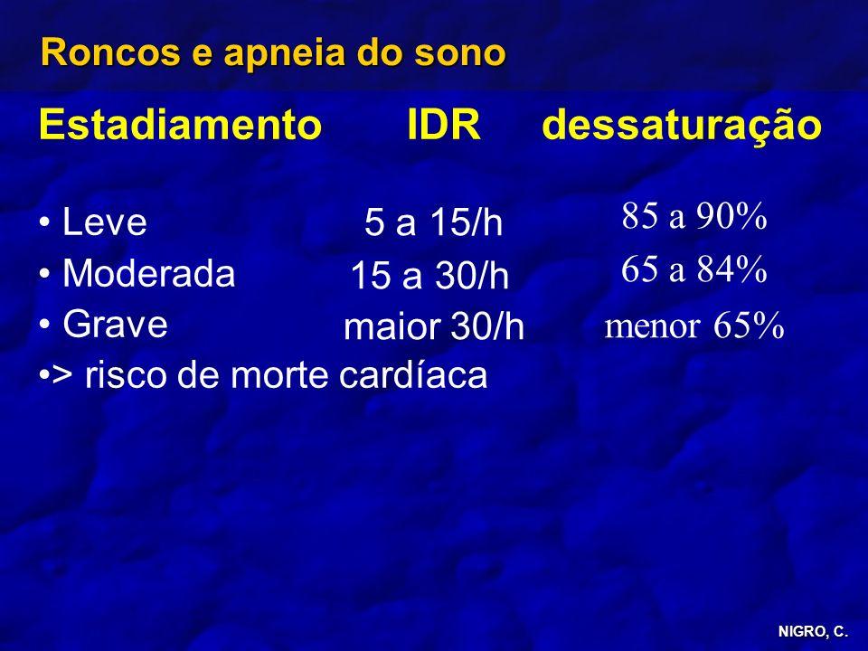 NIGRO, C. Roncos e apneia do sono Estadiamento IDR dessaturação Leve Moderada Grave > risco de morte cardíaca 85 a 90% 65 a 84% menor 65% 5 a 15/h 15