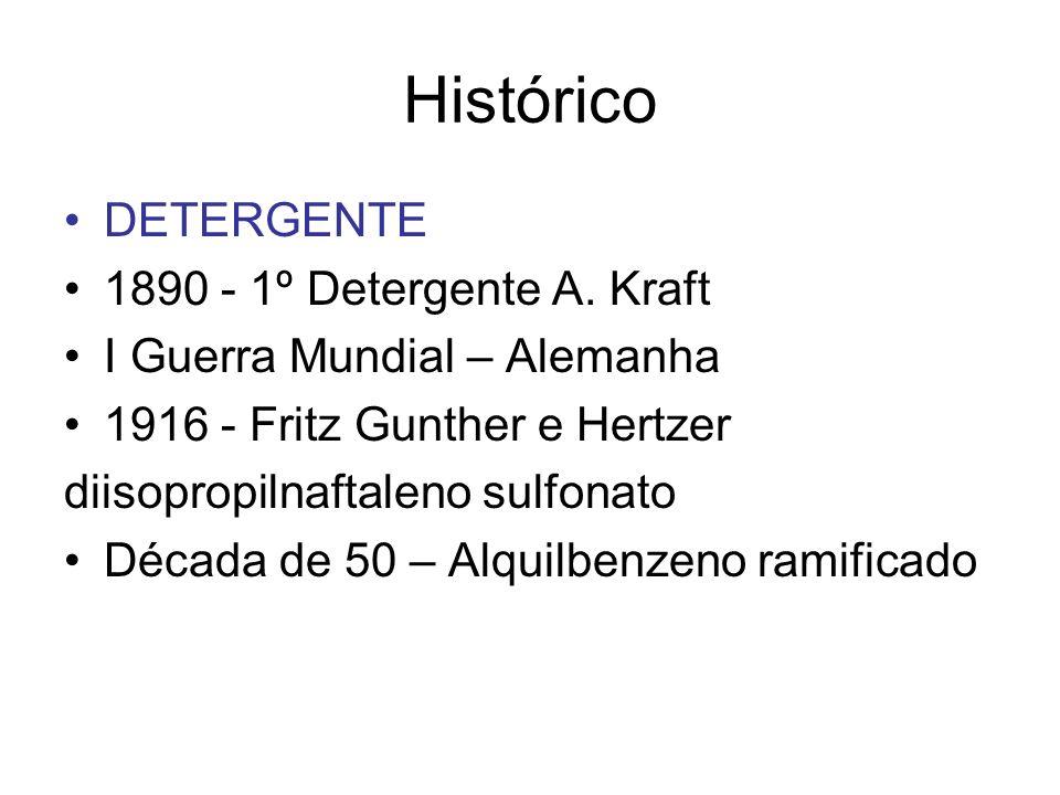 Histórico DETERGENTE 1890 - 1º Detergente A. Kraft I Guerra Mundial – Alemanha 1916 - Fritz Gunther e Hertzer diisopropilnaftaleno sulfonato Década de