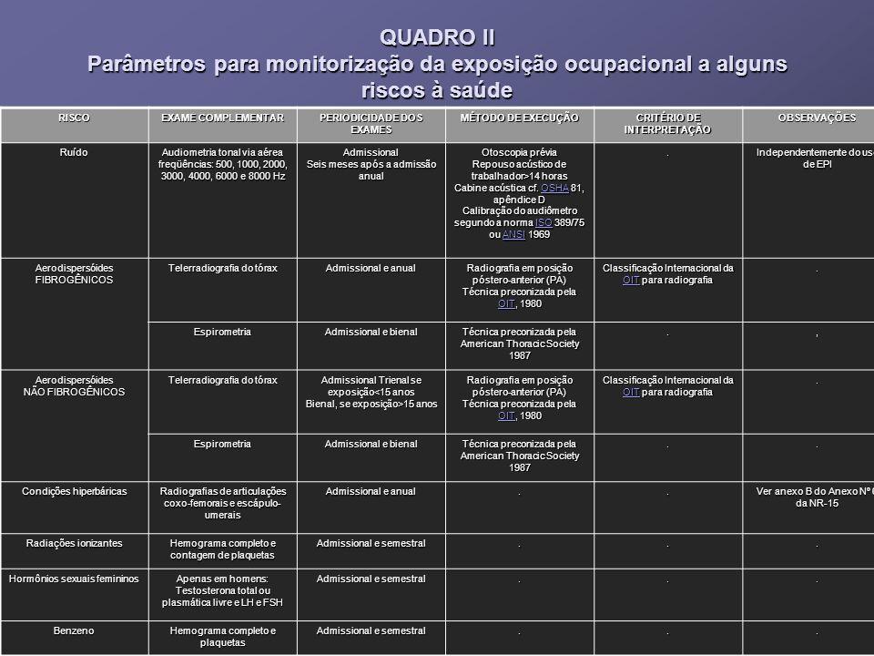 QUADRO II Parâmetros para monitorização da exposição ocupacional a alguns riscos à saúde RISCO EXAME COMPLEMENTAR PERIODICIDADE DOS EXAMES MÉTODO DE E
