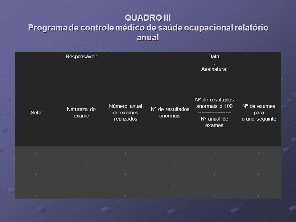 QUADRO III Programa de controle médico de saúde ocupacional relatório anual Responsável: Data:. Assinatura: Setor Natureza do exame Número anual de ex