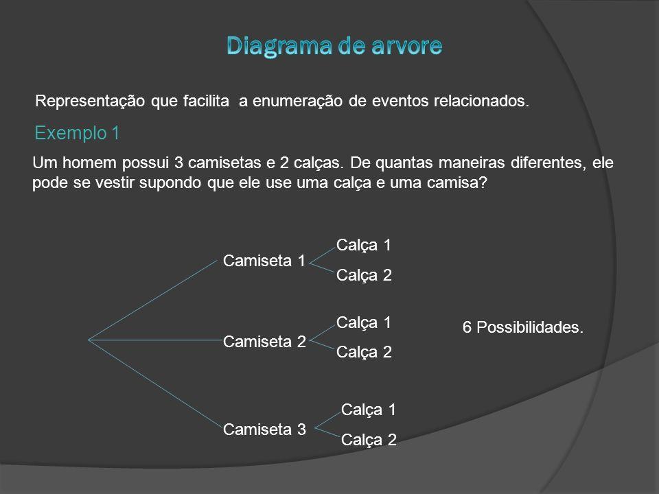 Exemplo 2 Um homem joga sucessivamente uma moeda e ele irá parar se obter OU duas caras OU três lançamentos ( o que primeiro ocorrer ).