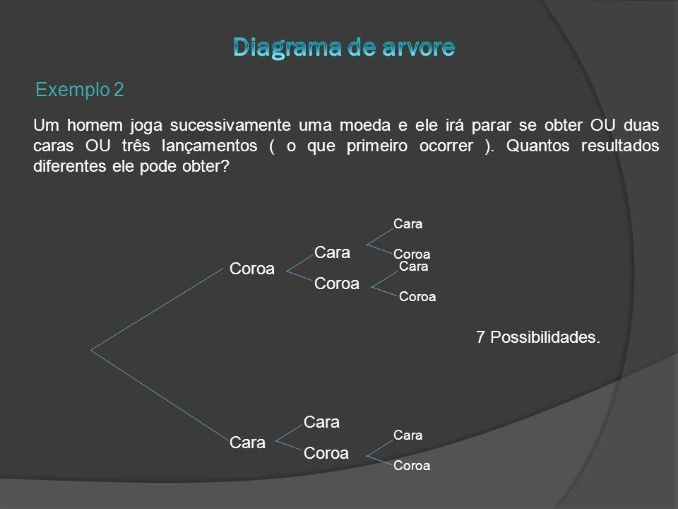 Exemplo 2 Um homem joga sucessivamente uma moeda e ele irá parar se obter OU duas caras OU três lançamentos ( o que primeiro ocorrer ). Quantos result