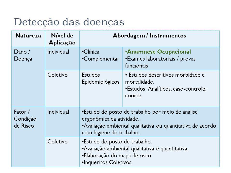 Detecção das doenças NaturezaNível de Aplicação Abordagem / Instrumentos Dano / Doença Individual Clínica Complementar Anamnese Ocupacional Exames lab