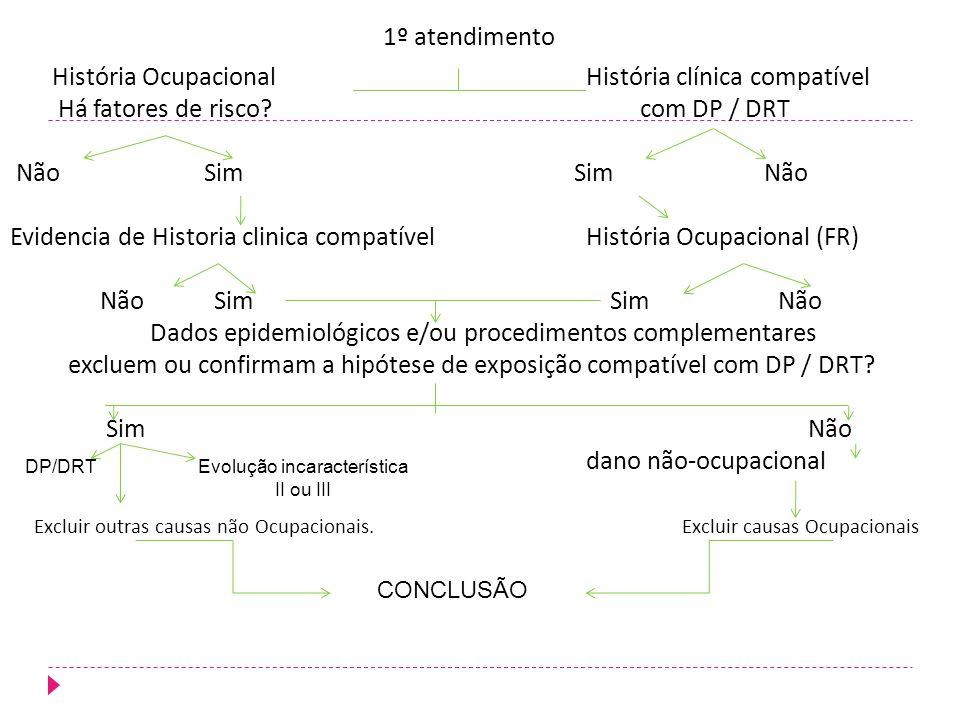 1º atendimento História OcupacionalHistória clínica compatível Há fatores de risco? com DP / DRT Não Sim Sim Não Evidencia de Historia clinica compatí