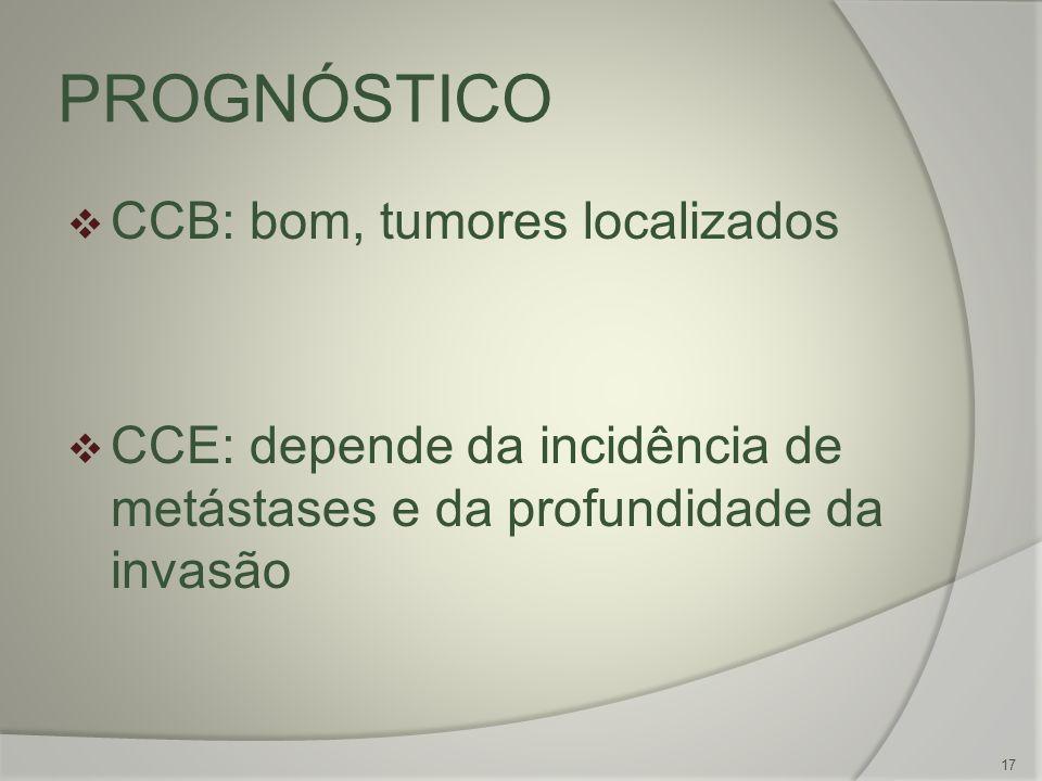 PROGNÓSTICO 17 CCB: bom, tumores localizados CCE: depende da incidência de metástases e da profundidade da invasão