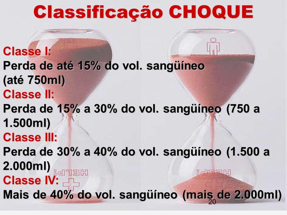 Classificação CHOQUE Classe I: Perda de até 15% do vol. sangüíneo (até 750ml) Classe II: Perda de 15% a 30% do vol. sangüíneo (750 a 1.500ml) Classe I