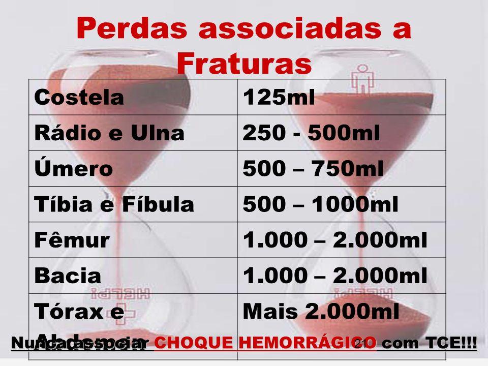Perdas associadas a Fraturas Costela125ml Rádio e Ulna250 - 500ml Úmero500 – 750ml Tíbia e Fíbula500 – 1000ml Fêmur1.000 – 2.000ml Bacia1.000 – 2.000m