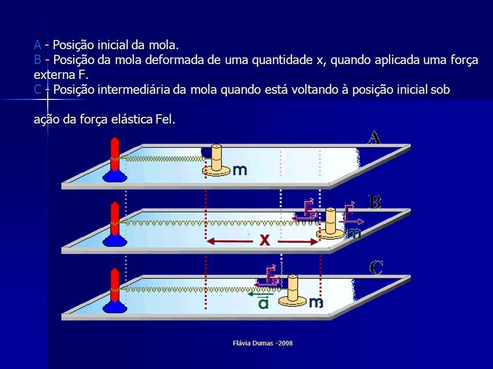 Flávia Dumas -2008 A - Posição inicial da mola. B - Posição da mola deformada de uma quantidade x, quando aplicada uma força externa F. C - Posição in