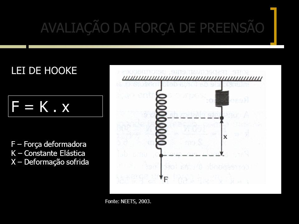 LEI DE HOOKE F = K. x F – Força deformadora K – Constante Elástica X – Deformação sofrida AVALIAÇÃO DA FORÇA DE PREENSÃO Fonte: NEETS, 2003.