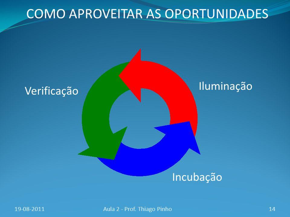 14Aula 2 - Prof. Thiago Pinho COMO APROVEITAR AS OPORTUNIDADES Iluminação Incubação Verificação 19-08-2011