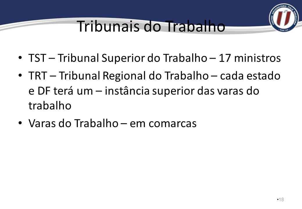 Tribunais Regionais Federais 7 juízes A capital de cada estado e o DF serão a sede de cada tribunal 1ª. Instância – juízes federais Tribunais regionai