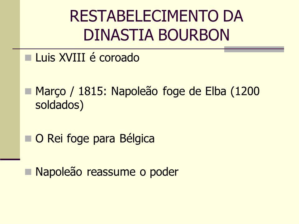 RESTABELECIMENTO DA DINASTIA BOURBON Luis XVIII é coroado Março / 1815: Napoleão foge de Elba (1200 soldados) O Rei foge para Bélgica Napoleão reassum