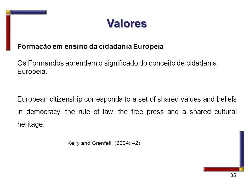 35 Valores Valores Formação em ensino da cidadania Europeia Os Formandos aprendem o significado do conceito de cidadania Europeia. European citizenshi