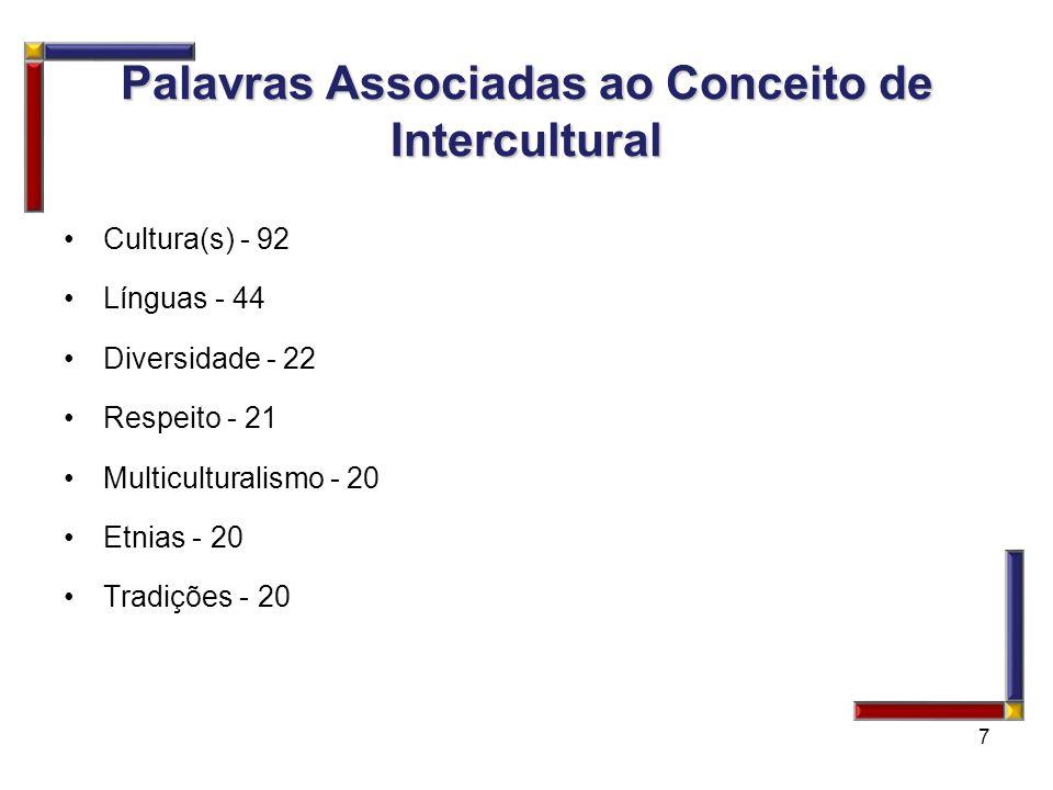 Palavras Associadas ao Conceito de Intercultural Cultura(s) - 92 Línguas - 44 Diversidade - 22 Respeito - 21 Multiculturalismo - 20 Etnias - 20 Tradiç
