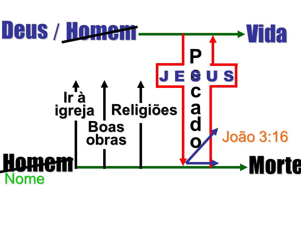 Vamos seguir este Diagrama Ele ira ajudá-lo a explicar o plano de salvação
