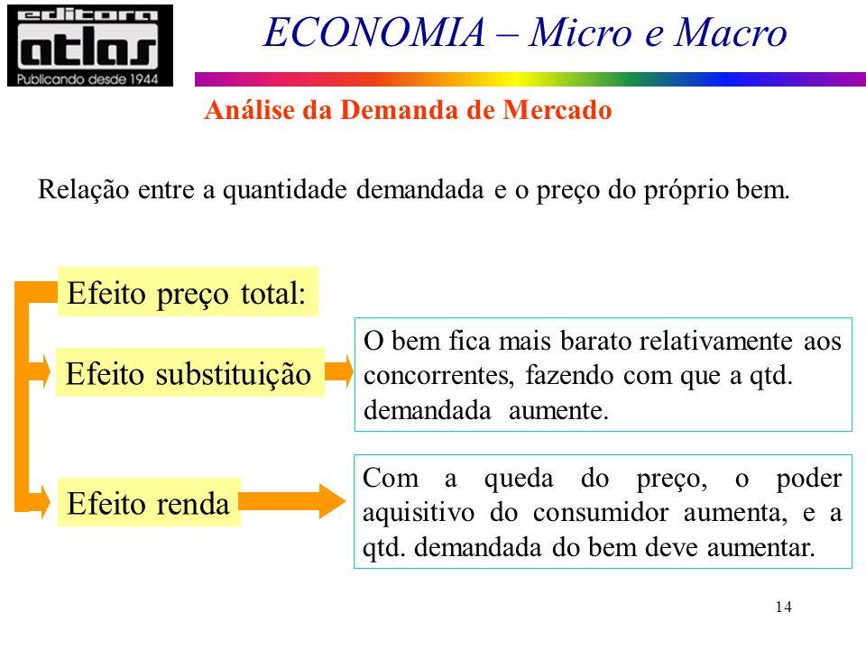 ECONOMIA – Micro e Macro 14 Relação entre a quantidade demandada e o preço do próprio bem. Efeito preço total: Efeito substituição Efeito renda O bem