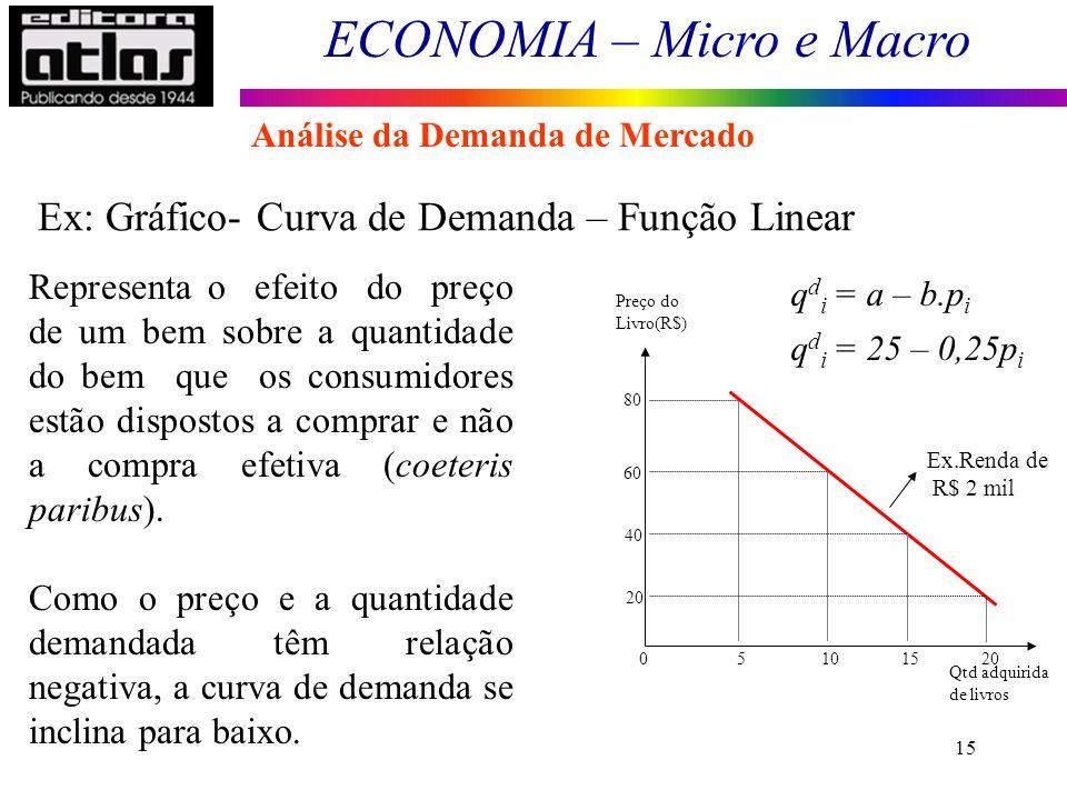 ECONOMIA – Micro e Macro 15 Representa o efeito do preço de um bem sobre a quantidade do bem que os consumidores estão dispostos a comprar e não a com