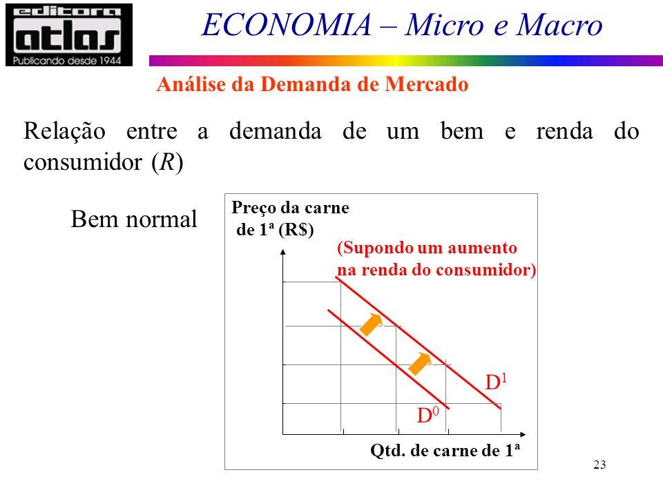 ECONOMIA – Micro e Macro 23 Bem normal Preço da carne de 1ª (R$) Qtd. de carne de 1ª (Supondo um aumento na renda do consumidor) D0D0 D1D1 Relação ent