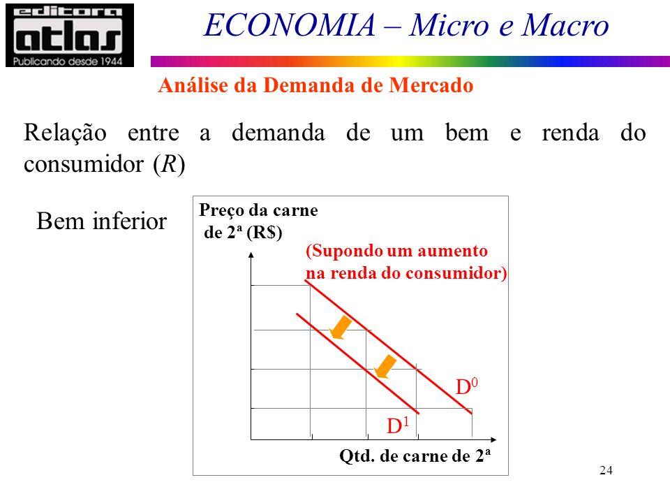 ECONOMIA – Micro e Macro 24 Bem inferior Preço da carne de 2ª (R$) Qtd. de carne de 2ª (Supondo um aumento na renda do consumidor) D1D1 D0D0 Relação e