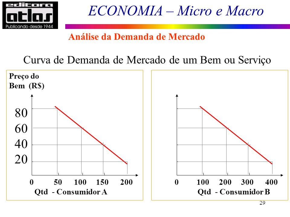 ECONOMIA – Micro e Macro 29 0 50 100 150 200 Preço do Bem (R$) 80 60 40 20 Qtd - Consumidor A Preço do Bem R$) 0 100 200 300 400 Qtd - Consumidor B Cu