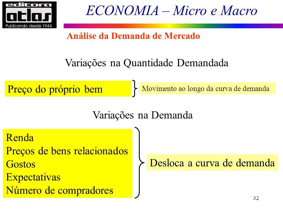 ECONOMIA – Micro e Macro 32 Renda Preços de bens relacionados Gostos Expectativas Número de compradores Desloca a curva de demanda Variações na Quanti